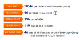 Finish time: 2:20:59, 10:46/mile, 396/630 overall, 119/261 females, 46/98 females 30-39 age group