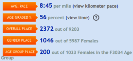 8:45 per mile, 2372 out of 9203 overall, 1046 out of 5987 females, 200 out of 1033 females 30-34